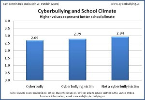 Cyberbullying and School Climate - 2007 - Cyberbullying Research Center