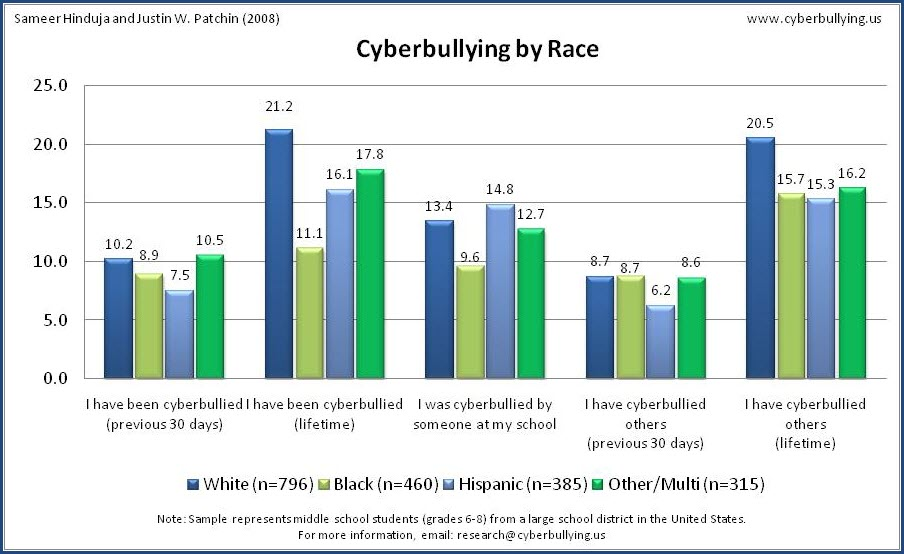the effects of cyberbullying on the self esteem and emotions of children Framing cyberbullying in us mainstream media 1  cyberbullying has negative effects on school performance and children's self-esteem,  emotions and decisions.