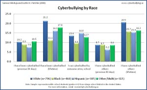 Cyberbullying and Race - 2007 - Cyberbullying Research Center