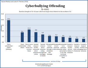 Cyberbullying Offending - 2010 - Cyberbullying Research Center