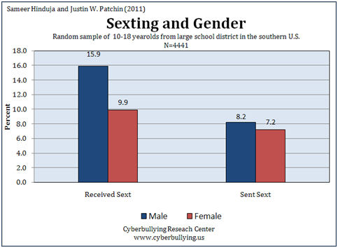 Sexting and Gender Differences