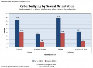 2010 Cyberbullying Data Cyberbullying Research Center image 14