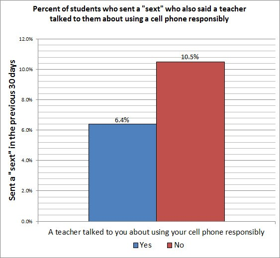 teacher talked about cell phone responsible use