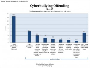 2015 Cyberbullying Data Cyberbullying Research Center image 3