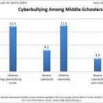 2007 Cyberbullying Data Cyberbullying Research Center image 4