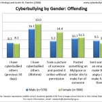 2007 Cyberbullying Data Cyberbullying Research Center image 1
