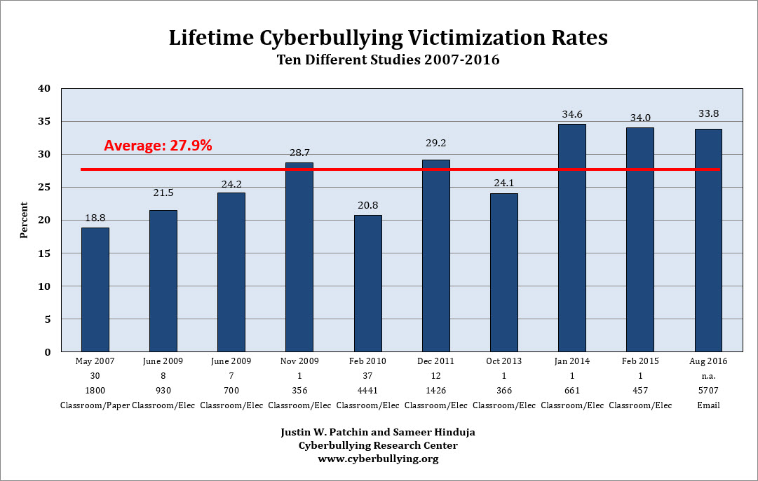 summary of our cyberbullying research  lifetime cyberbullying victimization