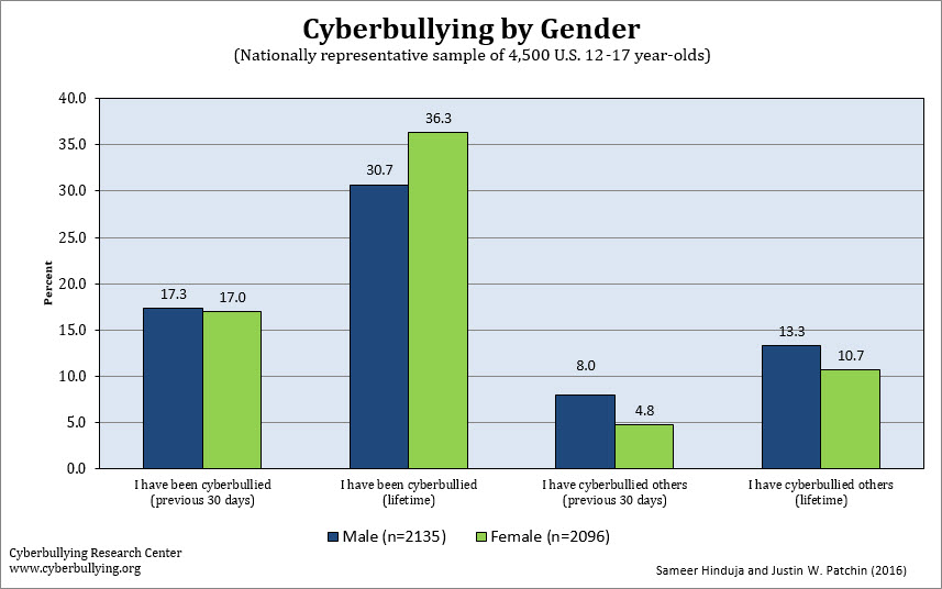 Cyberbullying by Gender - 2016