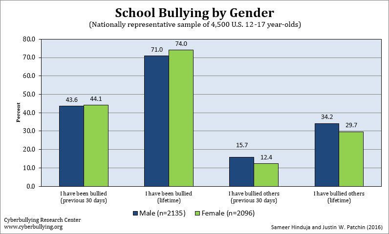 Bullying by Gender - 2016