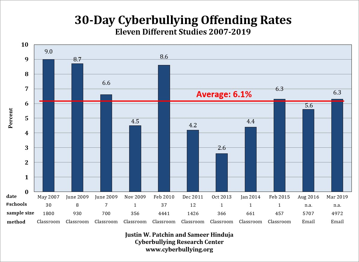 Summary of Our Cyberbullying Research (2004-2016)
