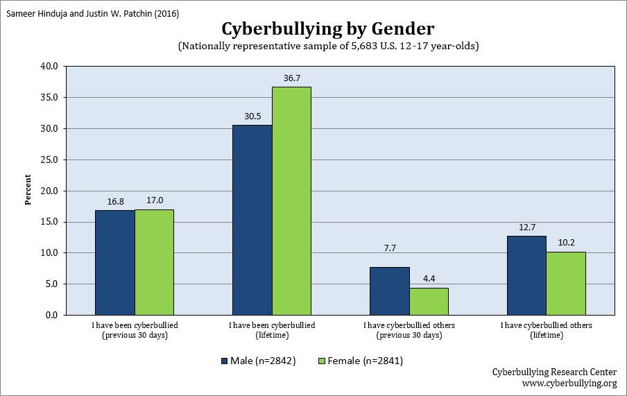 Cyberbullying by Gender - 2016