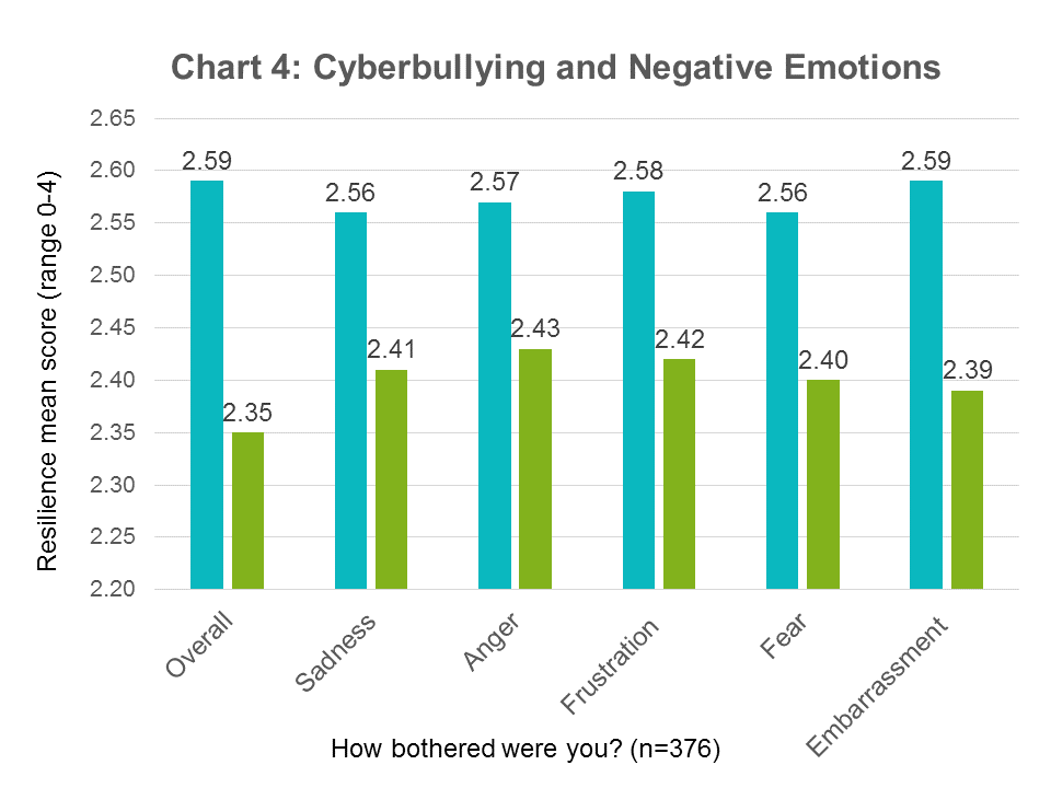 resilience-cyberbullying-emotions