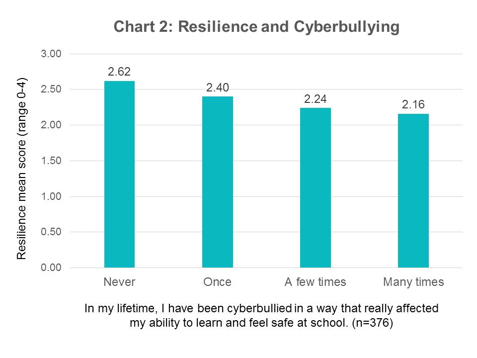 resilience-cyberbullying-school-lifetime