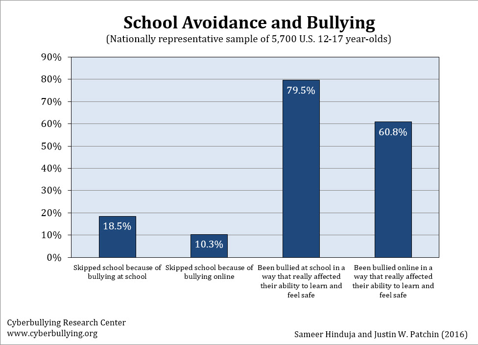 School Avoidance and Bullying