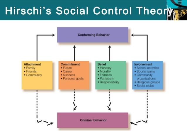social-control-social-bond