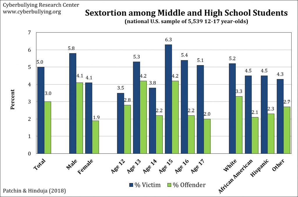 Sextortion among adolescents