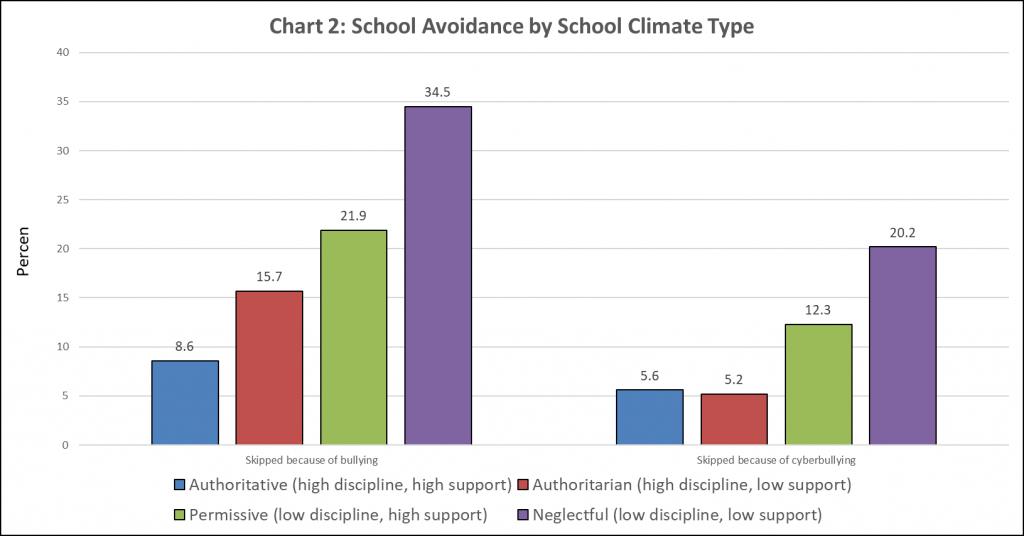 authoritative school climate, skipping school