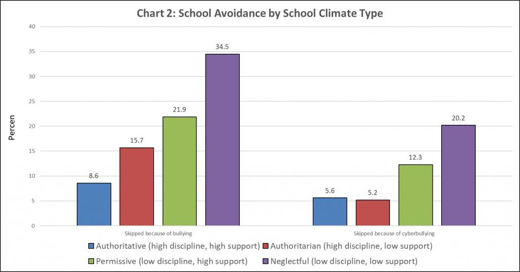 authoritative school climate, skipping school