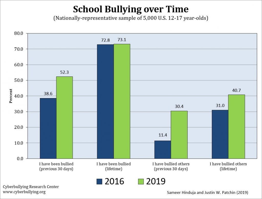 School Bullying Rates Increase by 35% from 2016 to 2019 ...