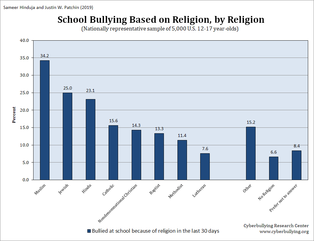 school-bullying-based-on-religion-2019